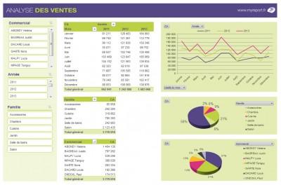 MyReport Tableau d'analyse des ventes