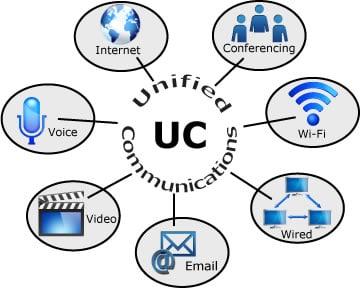 savez vous ce qu'est la communication unifiée