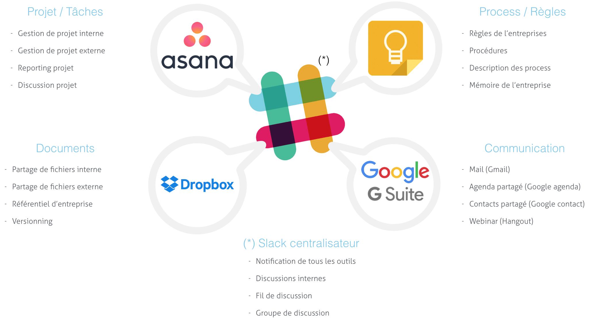 Les outils utilisés par les startup